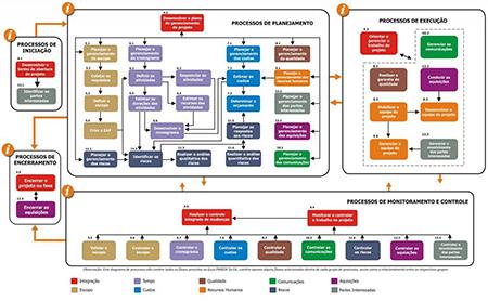 etapas do gerenciamento de projetos
