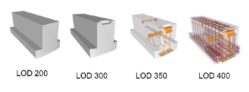 LOD - Nível de detalhamento BIM